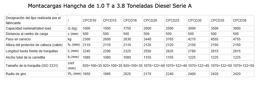 montacargas-combustion-interna-serie-A-specs
