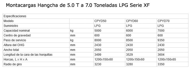 montacargas-5T-7T-XF-LPG-specs