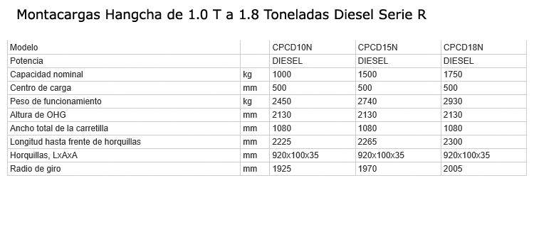 montacargas-diesel-1-1.8T-serieR