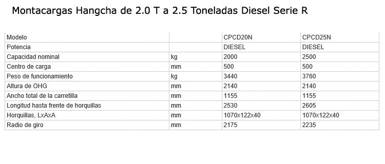 montacargas-diesel-2-2.5T-serieR