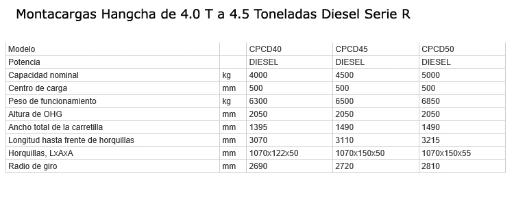 montacargas-diesel-4-5.5T-serieR