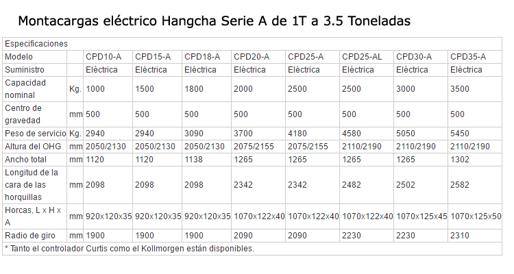 montacargas-electrico-serie-A-specs
